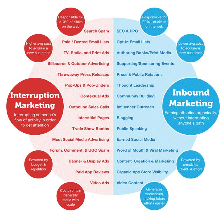 interruption-marketing