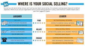 social-selling-linkrdin-graph